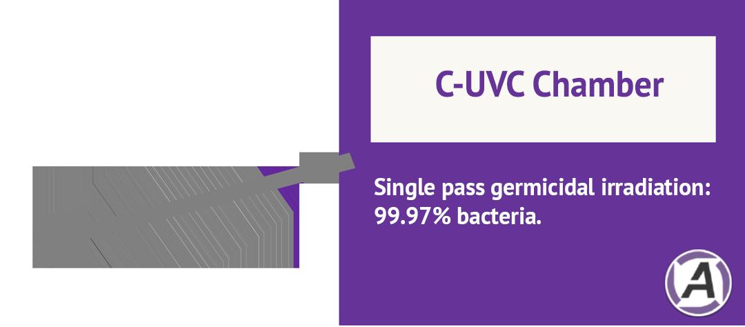 G-UVC Chamber Illuvia® HUAIRS Ultraviolet Air Recirculation System Medical Grade Hospital Air Purifier