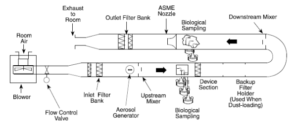 Schematic of a test apparatus. The unit is placed in the device section.