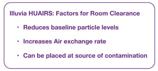 Factors for Room Clearance COVID-19 SARS-CoV-2 Medical Grade Hospital Air Purifier
